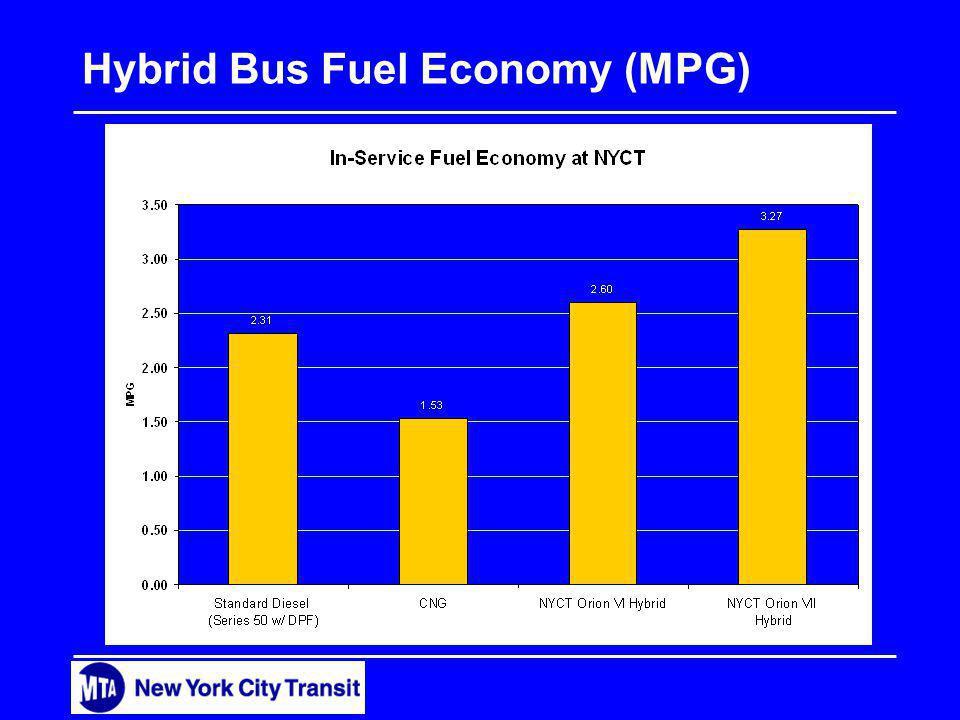 Hybrid Bus Fuel Economy (MPG)