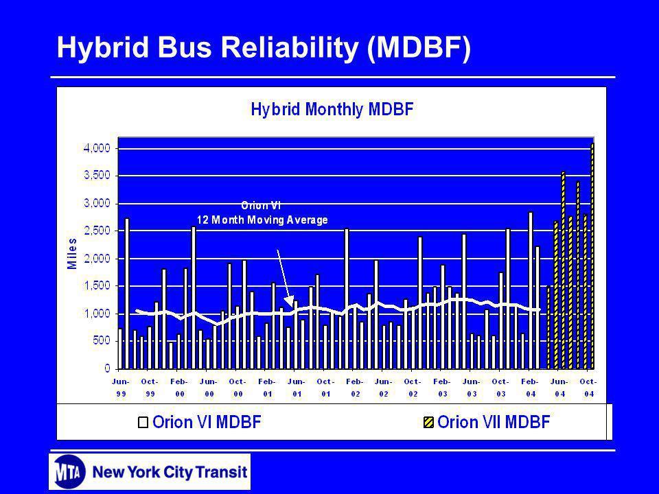 Hybrid Bus Reliability (MDBF) 250 500 750 1000 1250 1500 1750 2000 2500 00 01 02