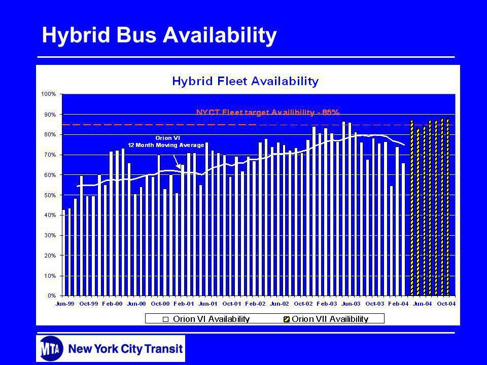 Hybrid Bus Availability % of Hybrid Fleet Availability 0% 10% 20% 30% 40% 50% 60% 70% 80% 90% 100% Jun-99Sep-99Dec-99Mar-00Jun-00Sep-00Dec-00Mar-01Jun-01Sep-01Dec-01Mar-02Jun-02