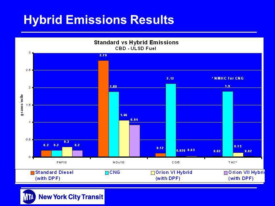 Hybrid Emissions Results