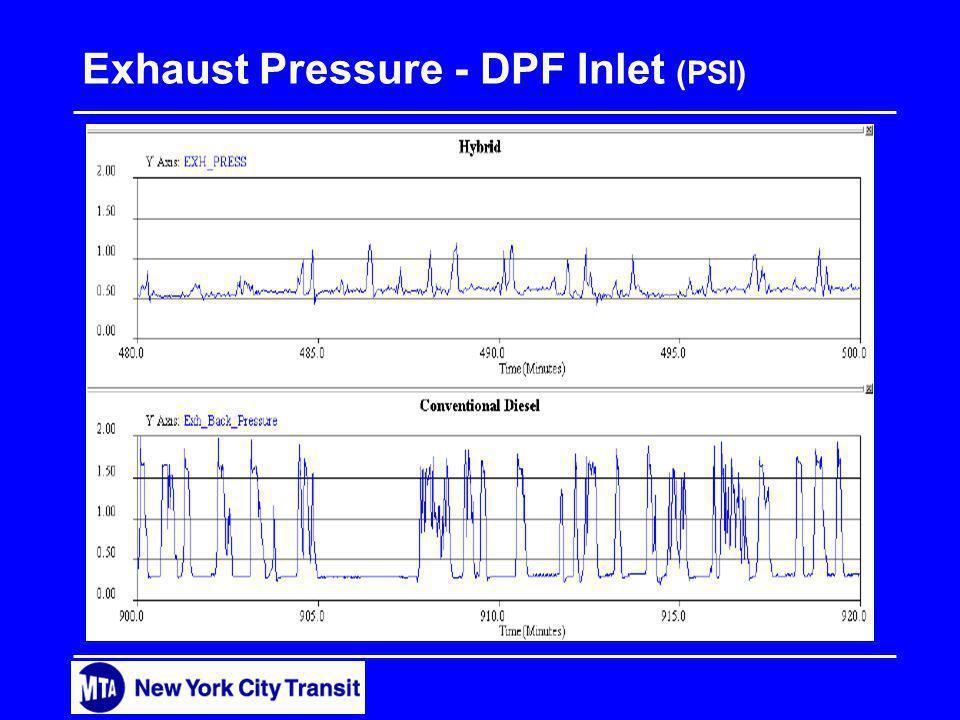 Exhaust Pressure - DPF Inlet (PSI)