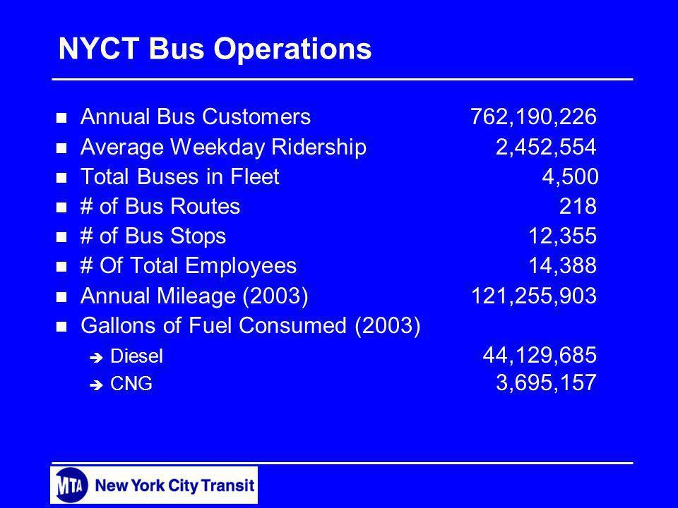 NYCT Bus Operations n Annual Bus Customers762,190,226 n Average Weekday Ridership2,452,554 n Total Buses in Fleet 4,500 n # of Bus Routes218 n # of Bus Stops12,355 n # Of Total Employees14,388 n Annual Mileage (2003)121,255,903 n Gallons of Fuel Consumed (2003) è Diesel 44,129,685 è CNG 3,695,157