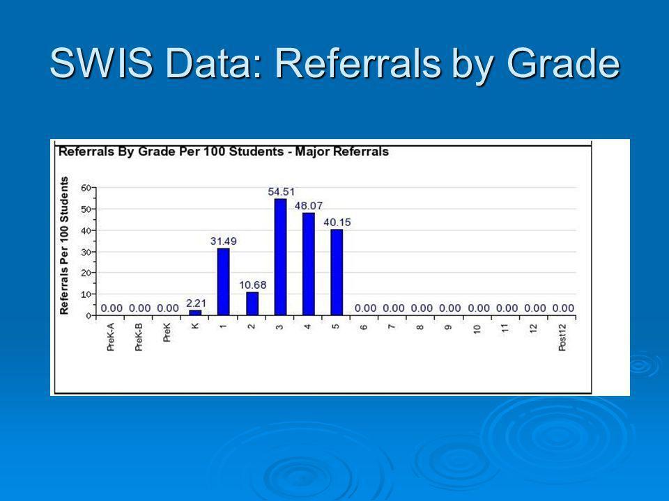 SWIS Data: Referrals by Grade