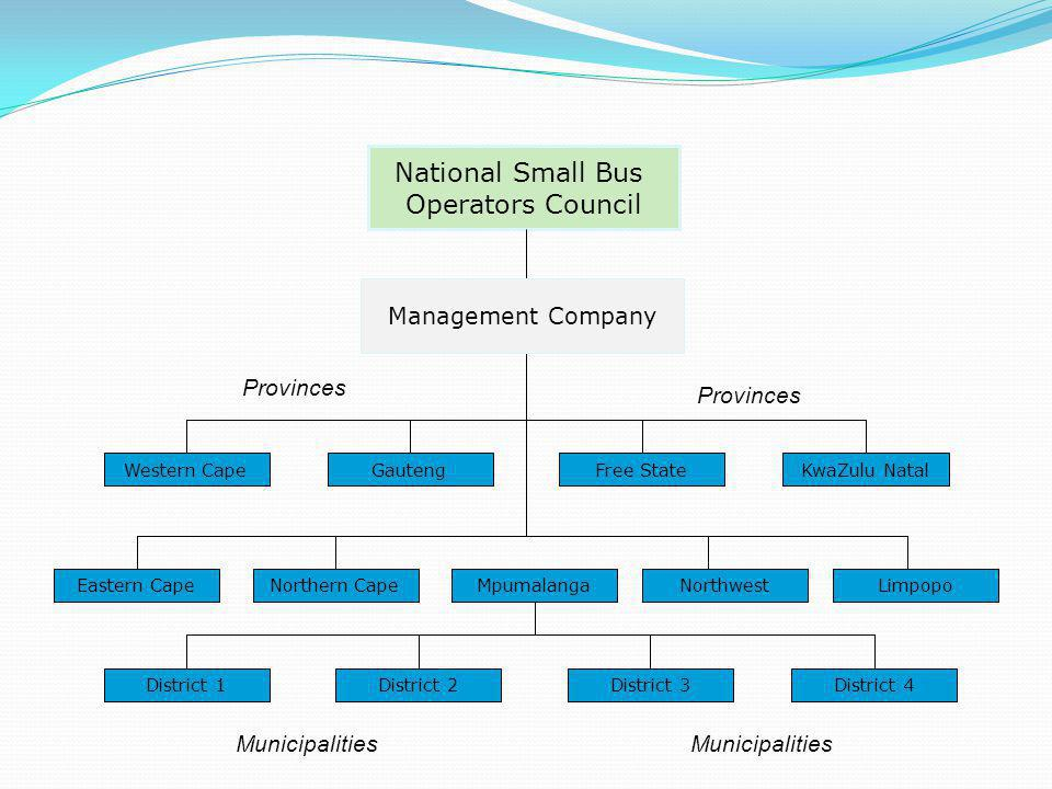 National Small Bus Operators Council Western CapeGautengFree StateKwaZulu Natal Eastern CapeNorthern CapeMpumalangaNorthwestLimpopo Provinces Management Company Provinces District 4District 3District 2District 1 Municipalities