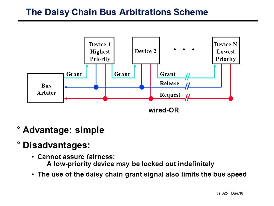 cs 325 Bus.19 Centralized Parallel Arbitration °Used in essentially all processor-memory busses and in high-speed I/O busses Bus Arbiter Device 1 Device N Device 2 Grant Req
