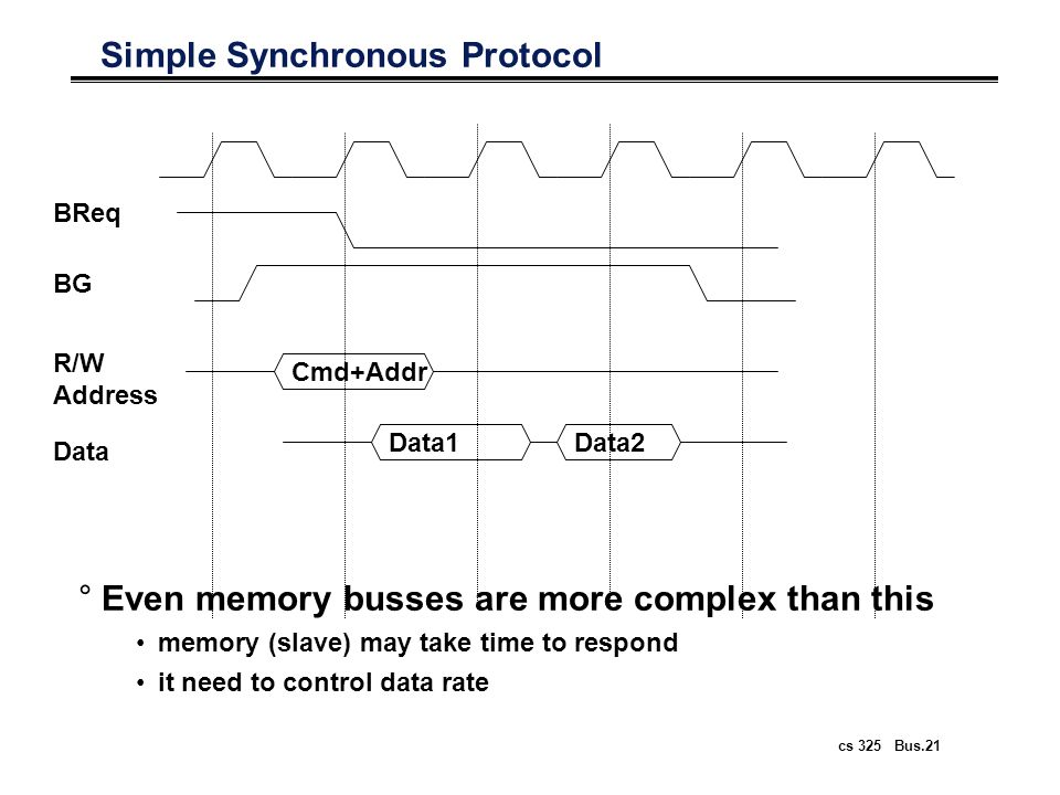 cs 325 Bus.21 Simple Synchronous Protocol °Even memory busses are more complex than this memory (slave) may take time to respond it need to control da
