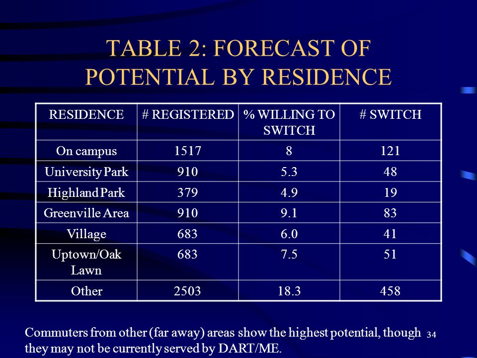 33 Table 1: FORECAST OF POTENTIAL BY STATUS STATUS# REGISTERED (a) % WILLING TO SWITCH (b) # SWITCH Undergraduates20478.0164 Graduate350011.1389 Staff
