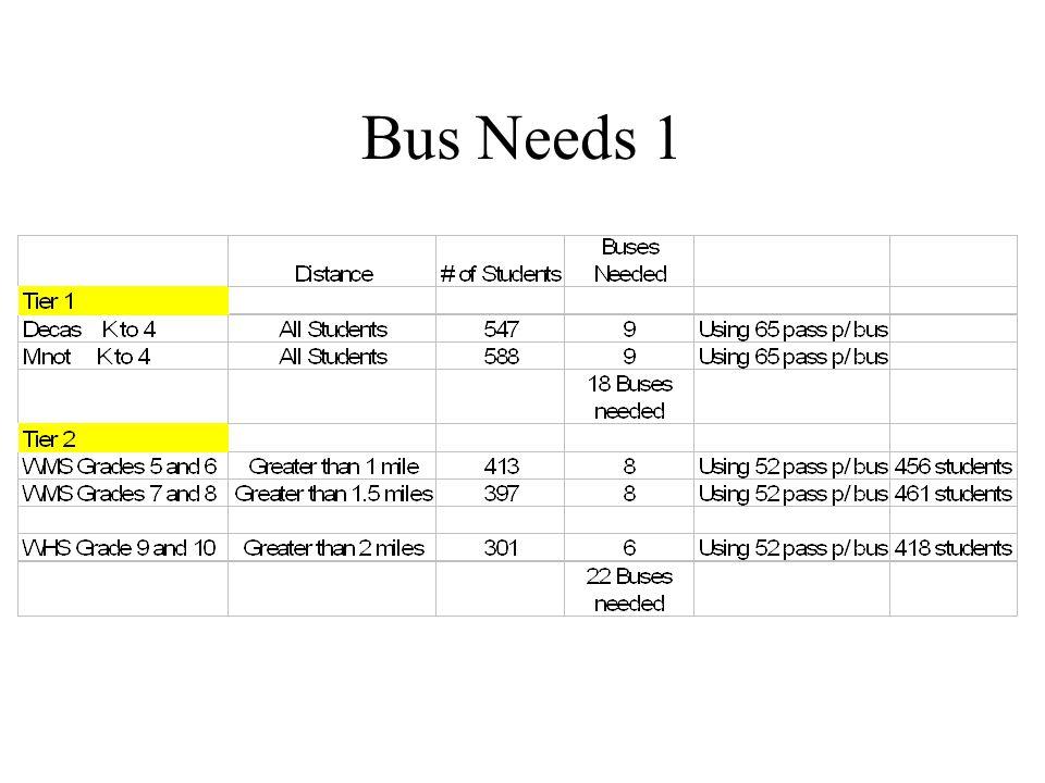 Bus Needs 1