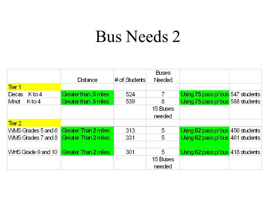 Bus Needs 2
