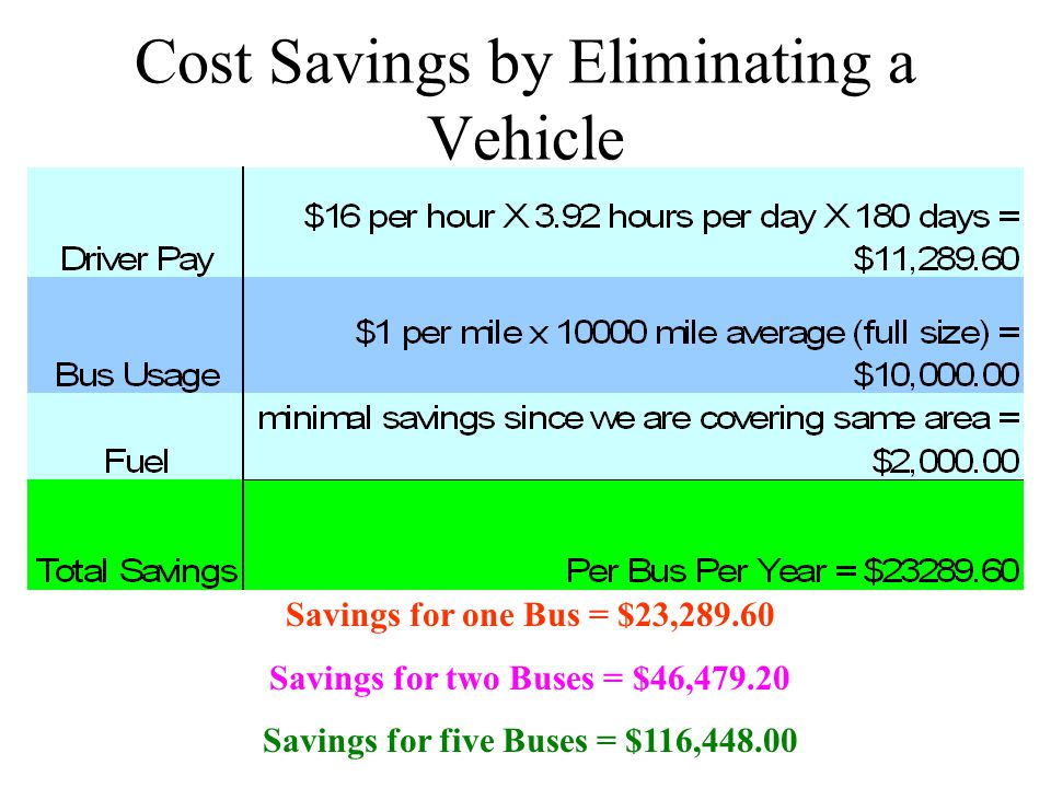 Cost Savings by Eliminating a Vehicle Savings for one Bus = $23,289.60 Savings for two Buses = $46,479.20 Savings for five Buses = $116,448.00