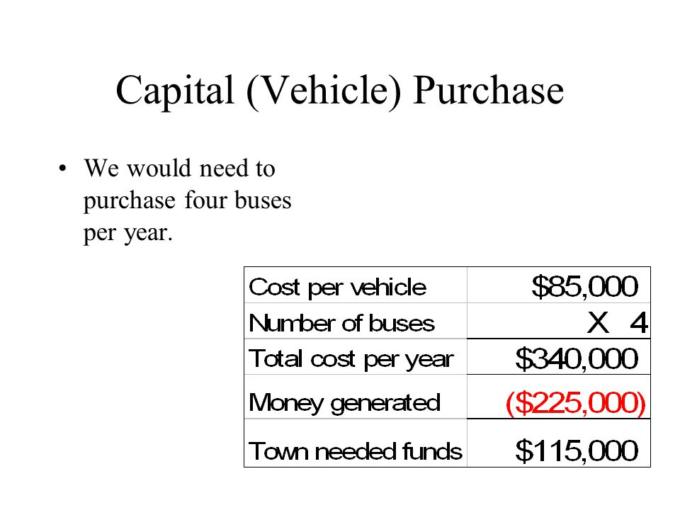 Capital (Vehicle) Purchase We would need to purchase four buses per year.
