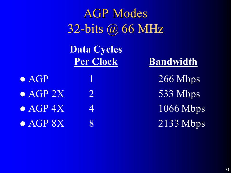 31 AGP Modes 32-bits @ 66 MHz AGP 1266 Mbps AGP 2X2533 Mbps AGP 4X41066 Mbps AGP 8X82133 Mbps Bandwidth Data Cycles Per Clock