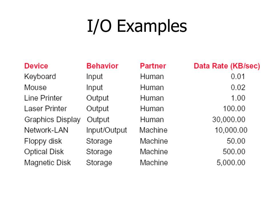 I/O Examples
