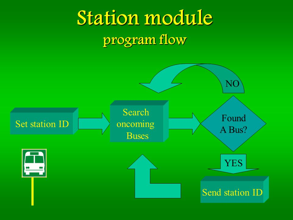 Station module program flow Set station ID Found A Bus.