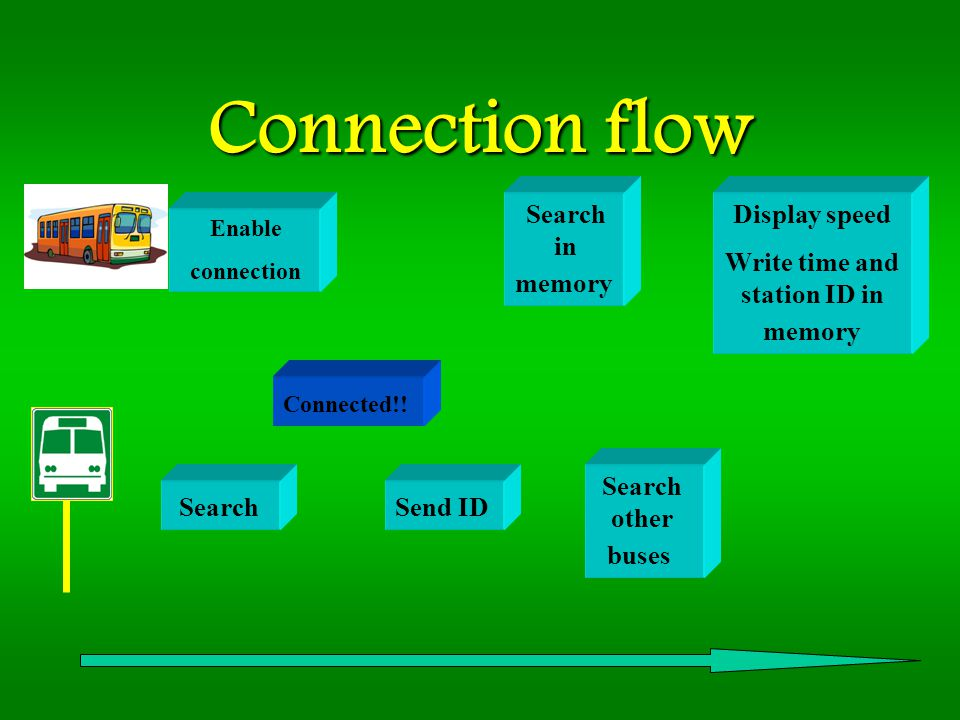 Connection flow Search Enable connection Connected!.