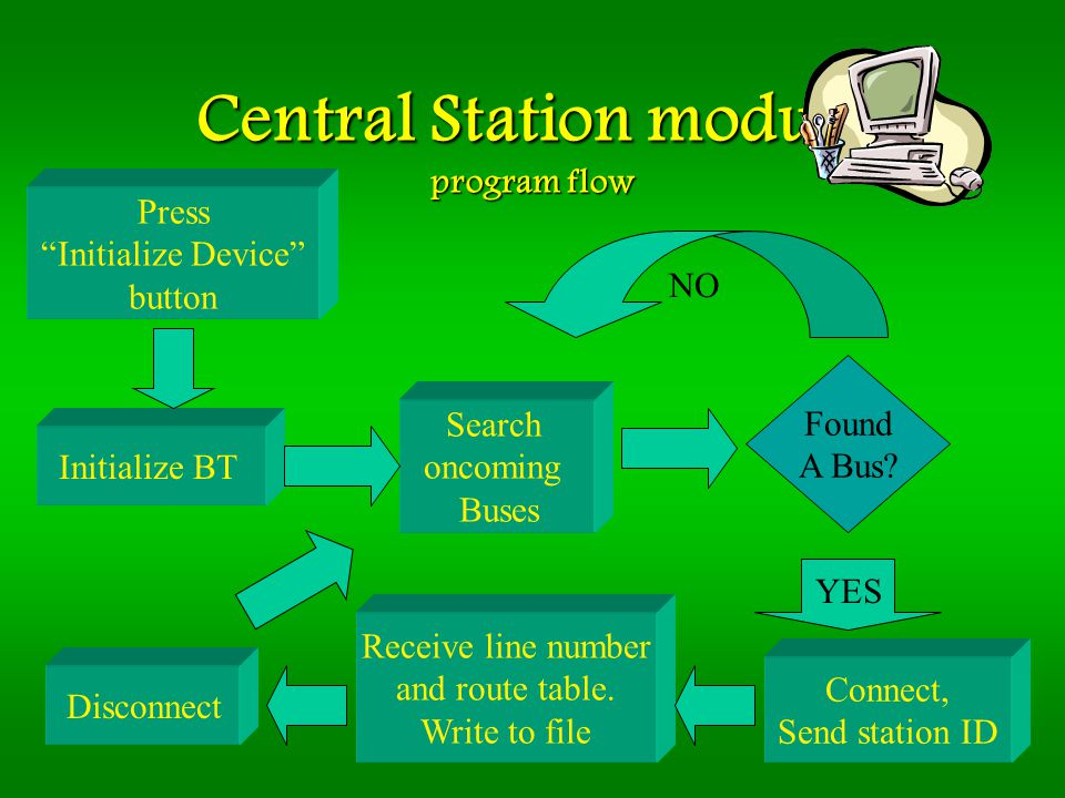 Central Station module program flow Initialize BT Found A Bus? NO YES Connect, Send station ID Search oncoming Buses Press Initialize Device button Re