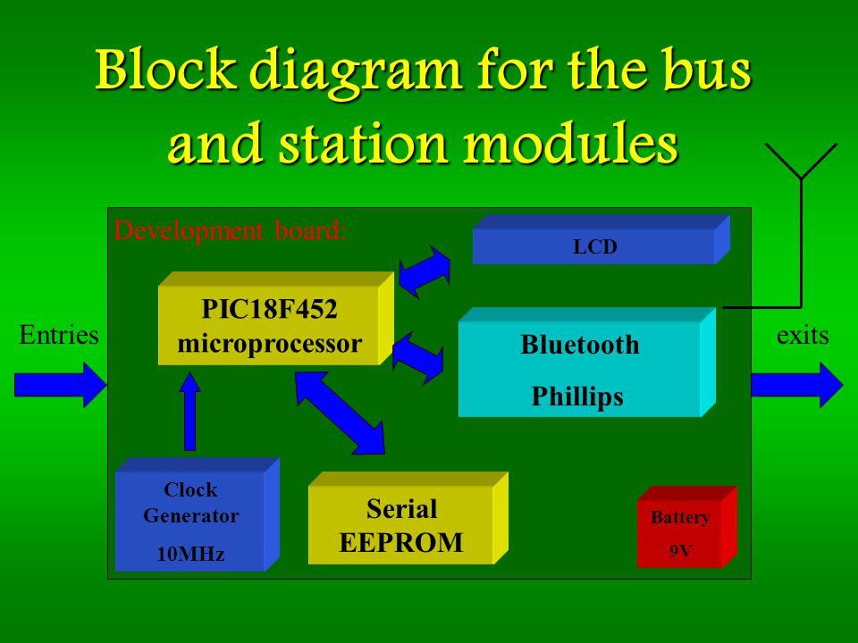 Block diagram for the bus and station modules PIC18F452 microprocessor Bluetooth Phillips Serial EEPROM Entriesexits Battery 9V Clock Generator 10MHz Development board: LCD