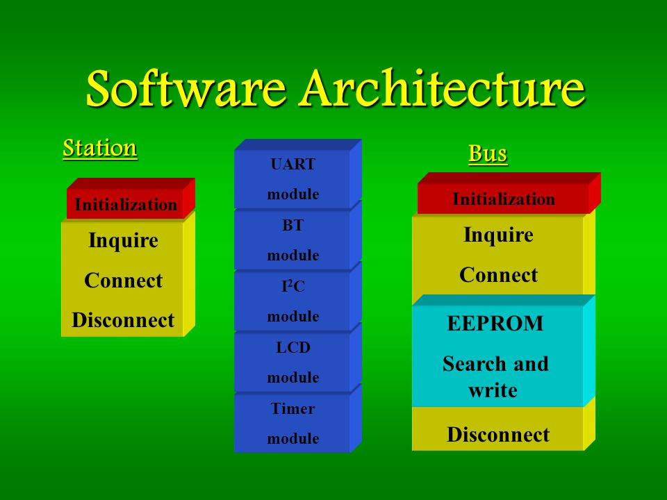Software Architecture Station Bus Inquire Connect Disconnect Initialization Inquire Connect Disconnect Initialization EEPROM Search and write Timer mo