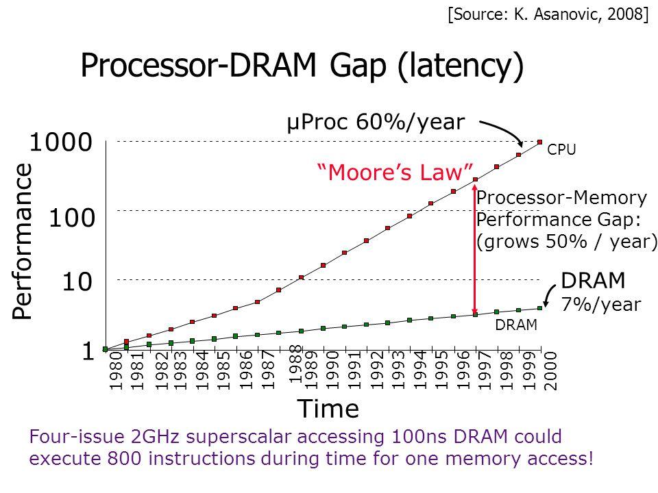 Processor-DRAM Gap (latency) Time µProc 60%/year DRAM 7%/year 1 10 100 1000 19801981198319841985 19861987 1988 19891990199119921993199419951996 199719