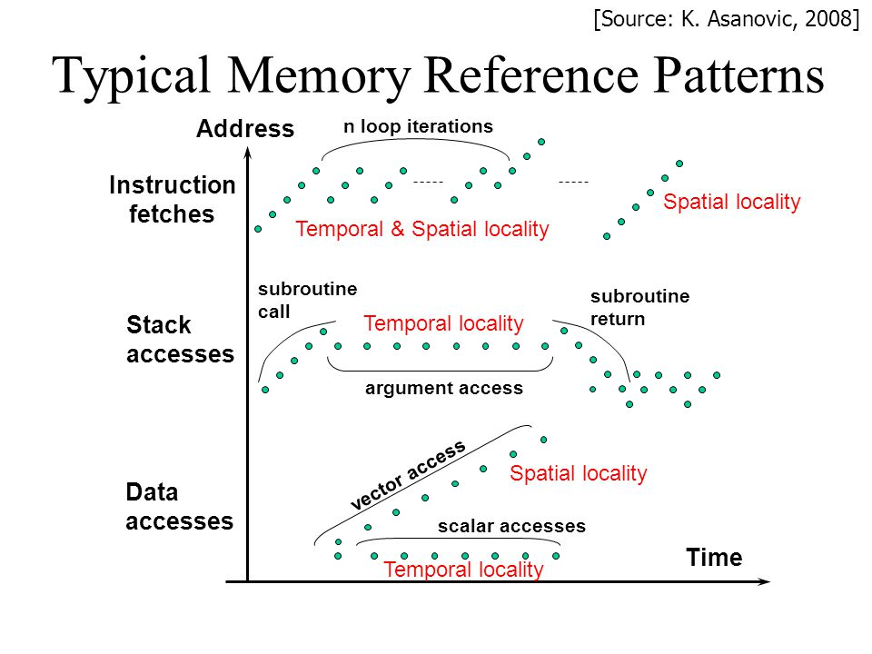 Typical Memory Reference Patterns Address Time Instruction fetches Stack accesses Data accesses n loop iterations subroutine call subroutine return ar