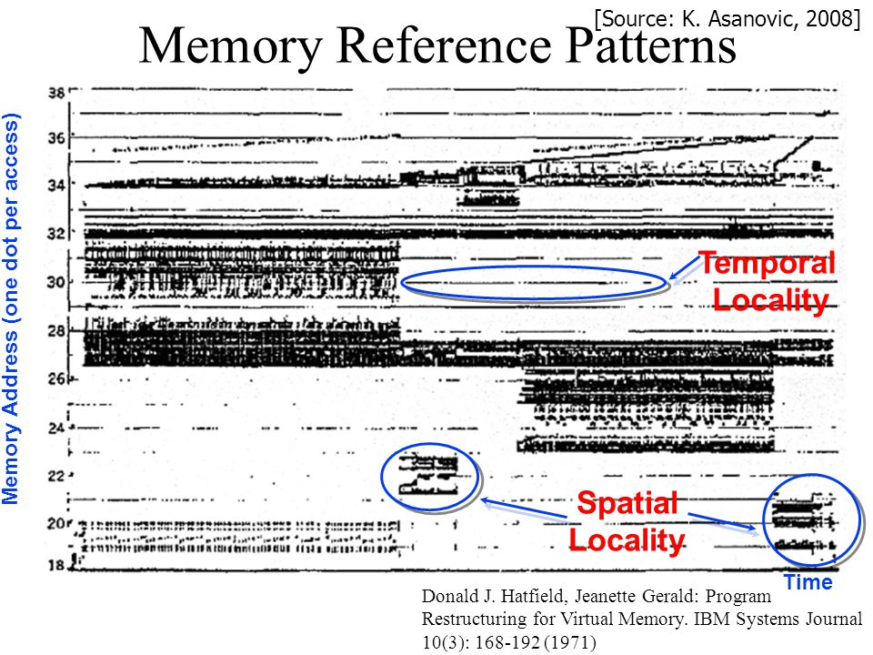 Memory Reference Patterns Donald J. Hatfield, Jeanette Gerald: Program Restructuring for Virtual Memory. IBM Systems Journal 10(3): 168-192 (1971) Tim