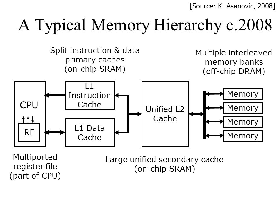 A Typical Memory Hierarchy c.2008 L1 Data Cache L1 Instruction Cache Unified L2 Cache RF Memory Multiported register file (part of CPU) Split instruct