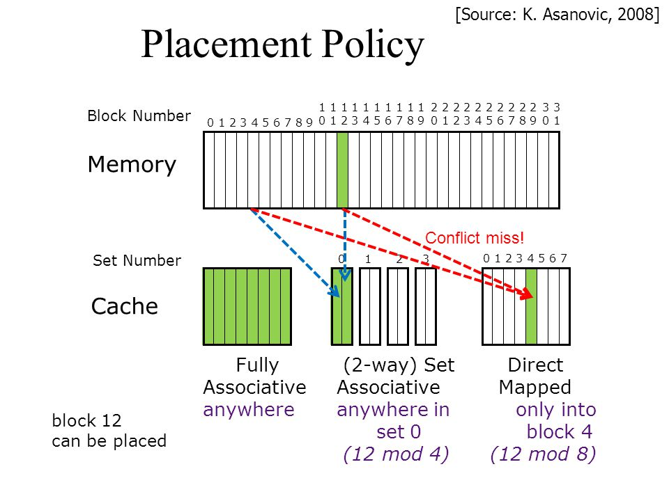Placement Policy 0 1 2 3 4 5 6 7 0 1 2 3 Set Number Cache Fully (2-way) Set Direct AssociativeAssociative Mapped anywhereanywhere in only into set 0 b