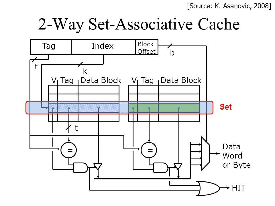2-Way Set-Associative Cache TagData Block V = Block Offset TagIndex t k b HIT TagData Block V Data Word or Byte = t [Source: K. Asanovic, 2008] Set
