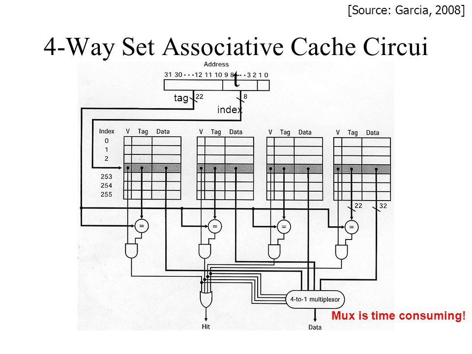 4-Way Set Associative Cache Circui t tag index Mux is time consuming! [Source: Garcia, 2008]