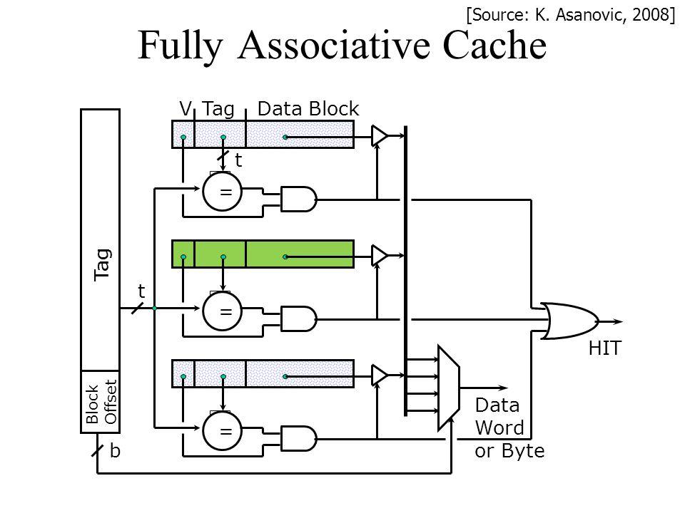 Fully Associative Cache TagData Block V = Block Offset Tag t b HIT Data Word or Byte = = t [Source: K. Asanovic, 2008]