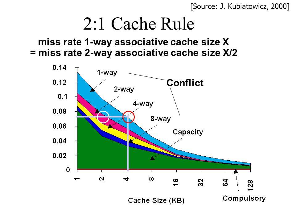 2:1 Cache Rule Conflict miss rate 1-way associative cache size X = miss rate 2-way associative cache size X/2 [Source: J. Kubiatowicz, 2000]