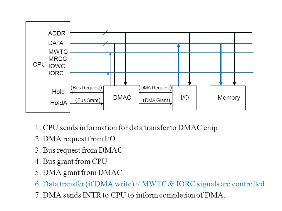 CPU DMAC Hold HoldA ADDR DATA I/OMemory ( Bus Request ) ( Bus Grant ) ( DMA Request ) ( DMA Grant ) 1. CPU sends information for data transfer to DMAC