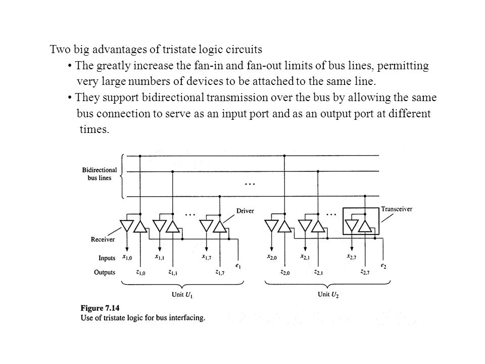 Two big advantages of tristate logic circuits The greatly increase the fan-in and fan-out limits of bus lines, permitting very large numbers of devices to be attached to the same line.