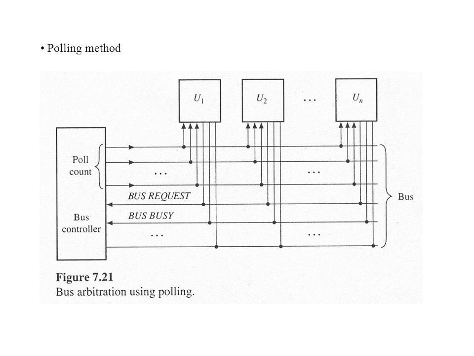 Polling method