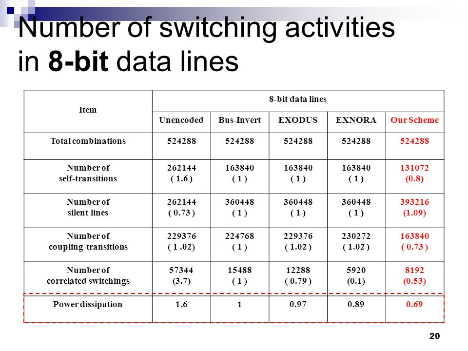 20 Number of switching activities in 8-bit data lines Item 8-bit data lines UnencodedBus-InvertEXODUSEXNORAOur Scheme Total combinations524288 Number