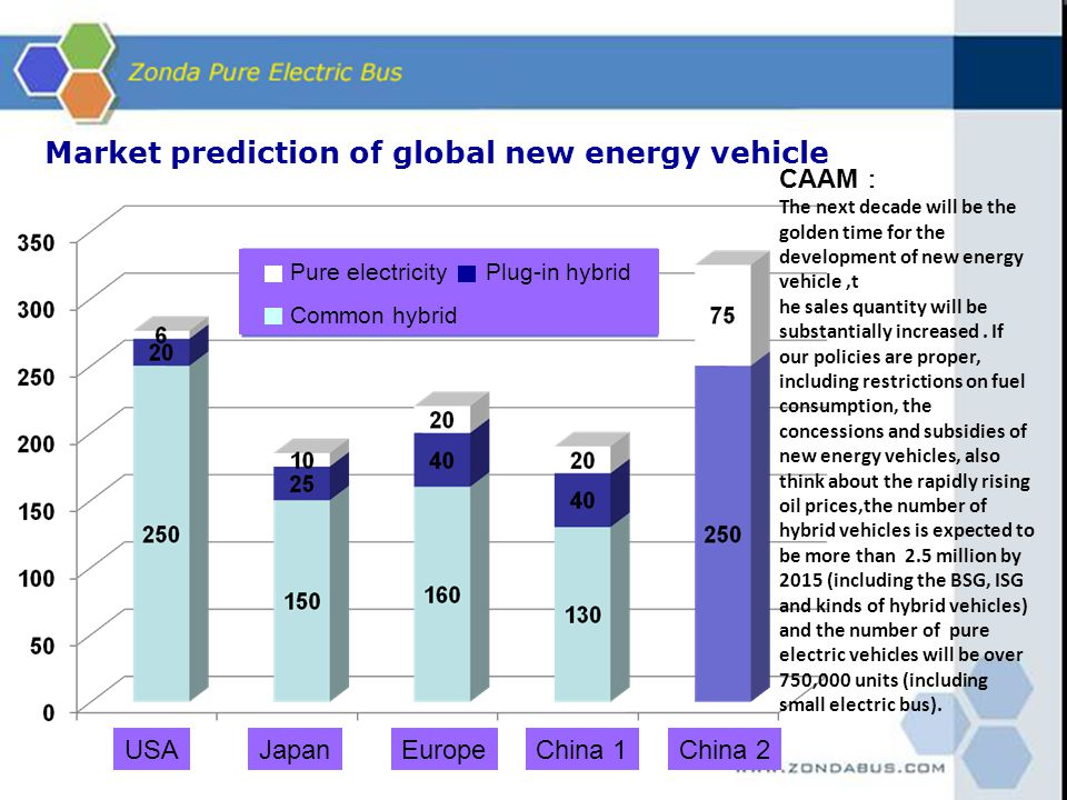 Market prediction of global new energy vehicle Pure electricity Plug-in hybrid Common hybrid USAJapanEuropeChina 1China 2 CAAM The next decade will be