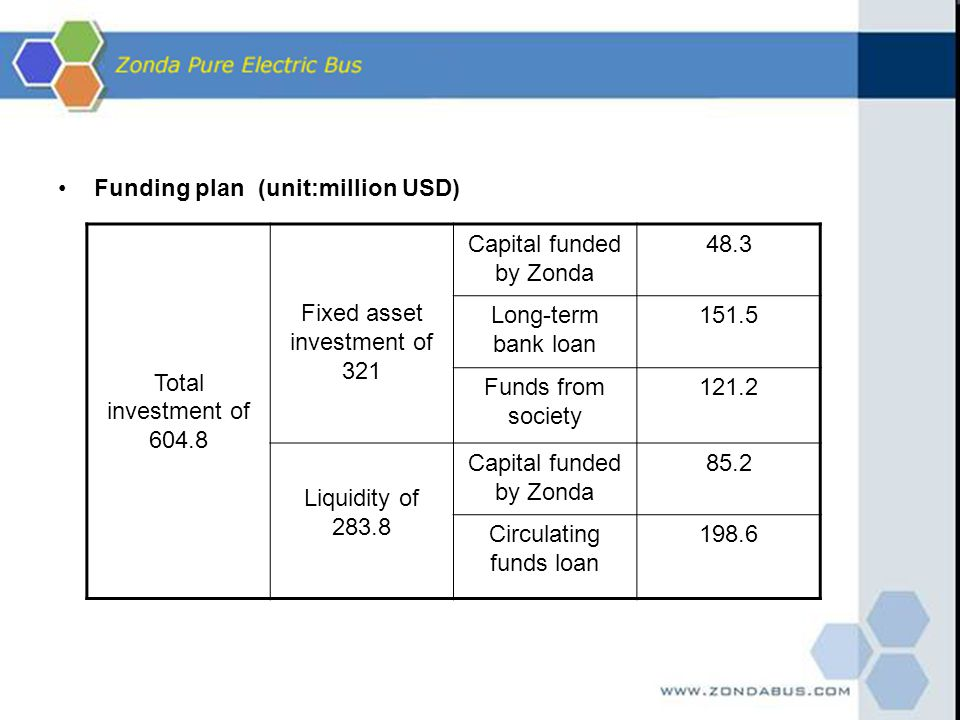 Funding plan (unit:million USD) Total investment of 604.8 Fixed asset investment of 321 Capital funded by Zonda 48.3 Long-term bank loan 151.5 Funds f