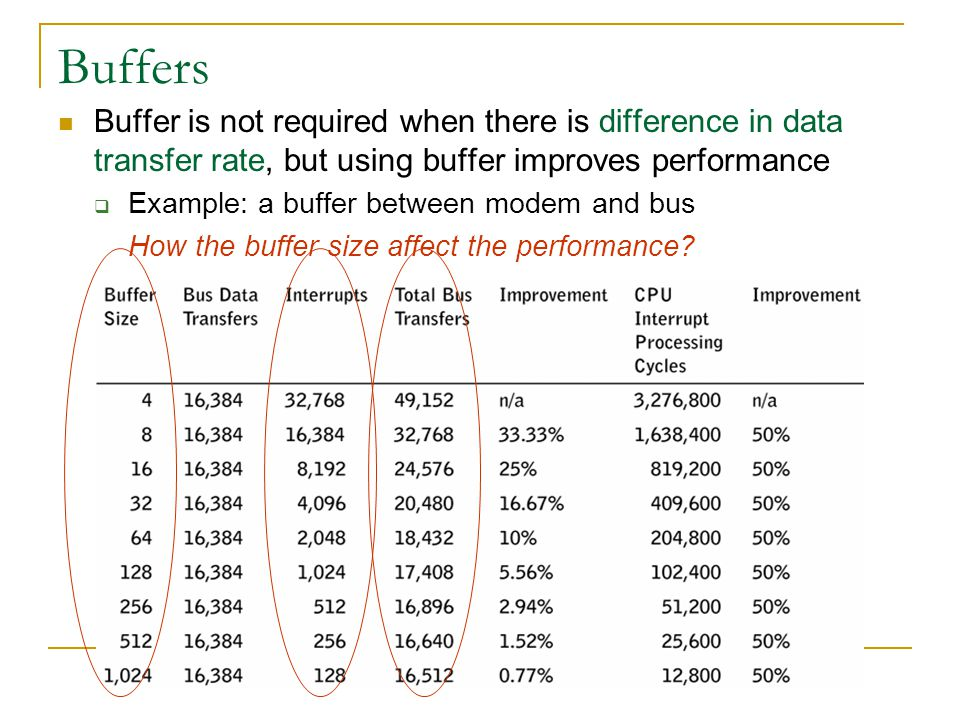 Buffers Buffer is not required when there is difference in data transfer rate, but using buffer improves performance Example: a buffer between modem a