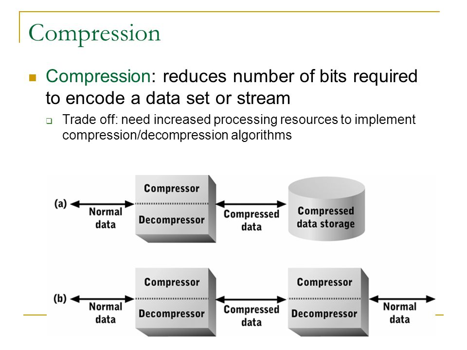 Compression Compression: reduces number of bits required to encode a data set or stream Trade off: need increased processing resources to implement co