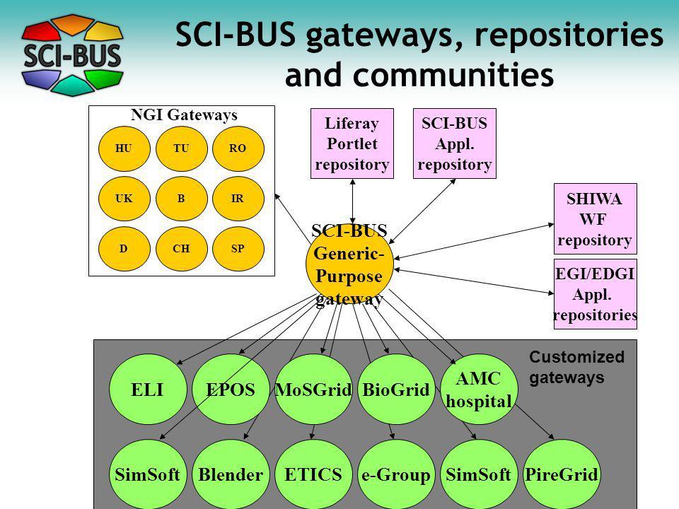 SCI-BUS gateways, repositories and communities SCI-BUS Generic- Purpose gateway ELIEPOSMoSGridBioGrid BlenderETICSe-GroupSimSoft AMC hospital PireGrid SHIWA WF repository EGI/EDGI Appl.