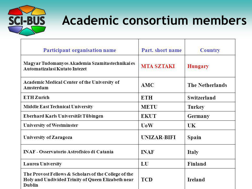 Academic consortium members Participant organisation namePart. short nameCountry Magyar Tudomanyos Akademia Szamitastechnikai es Automatizalasi Kutato