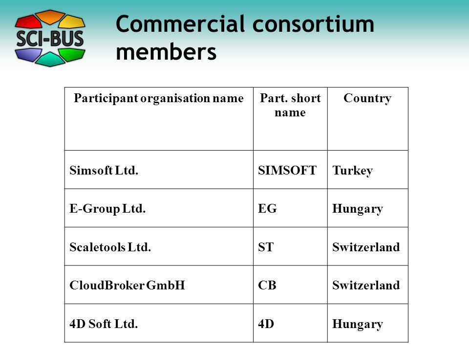 Commercial consortium members Participant organisation namePart.