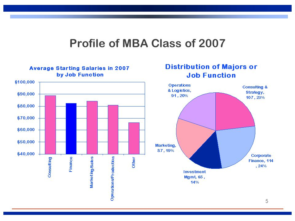 5 Profile of MBA Class of 2007