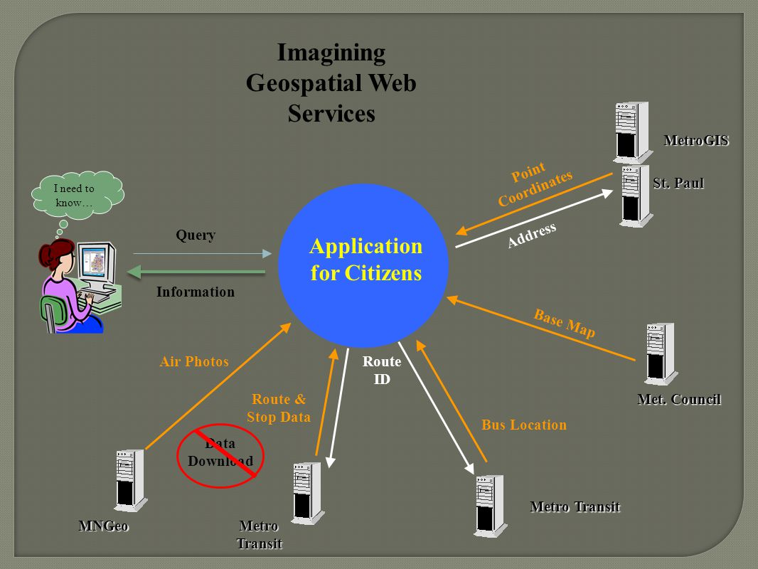 I need to know… Application for Citizens Information Air Photos Met.