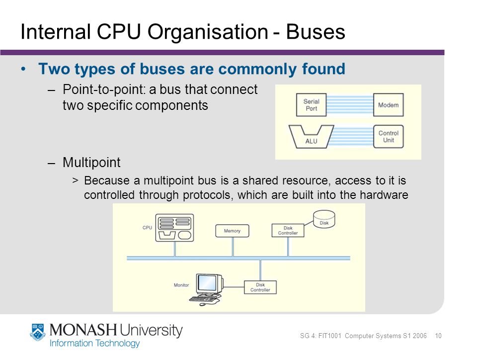 SG 4: FIT1001 Computer Systems S1 2006 10 Internal CPU Organisation - Buses Two types of buses are commonly found –Point-to-point: a bus that connect
