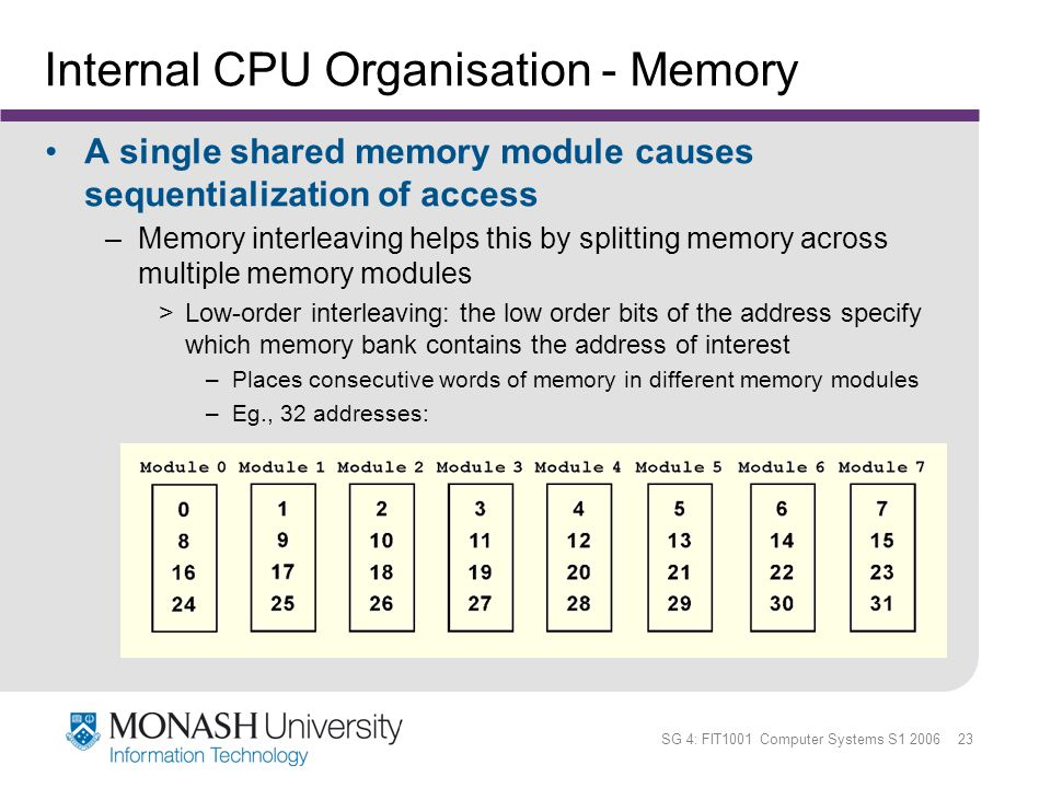 SG 4: FIT1001 Computer Systems S1 2006 23 Internal CPU Organisation - Memory A single shared memory module causes sequentialization of access –Memory