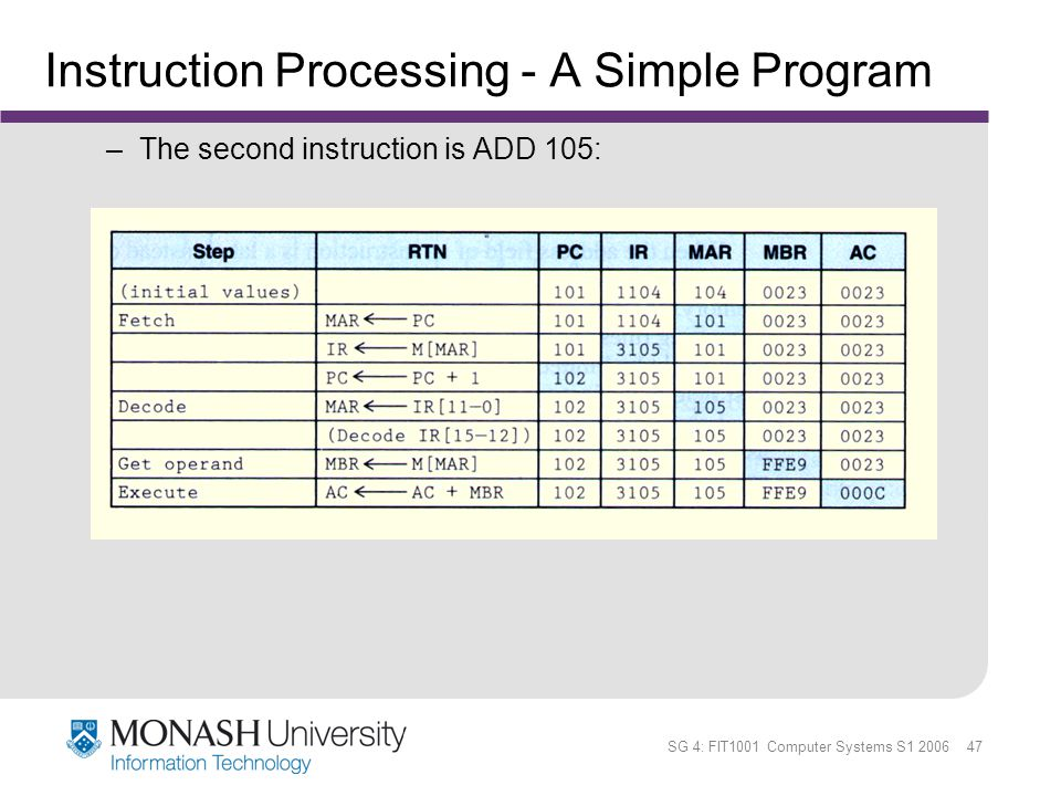 SG 4: FIT1001 Computer Systems S1 2006 47 Instruction Processing - A Simple Program –The second instruction is ADD 105: