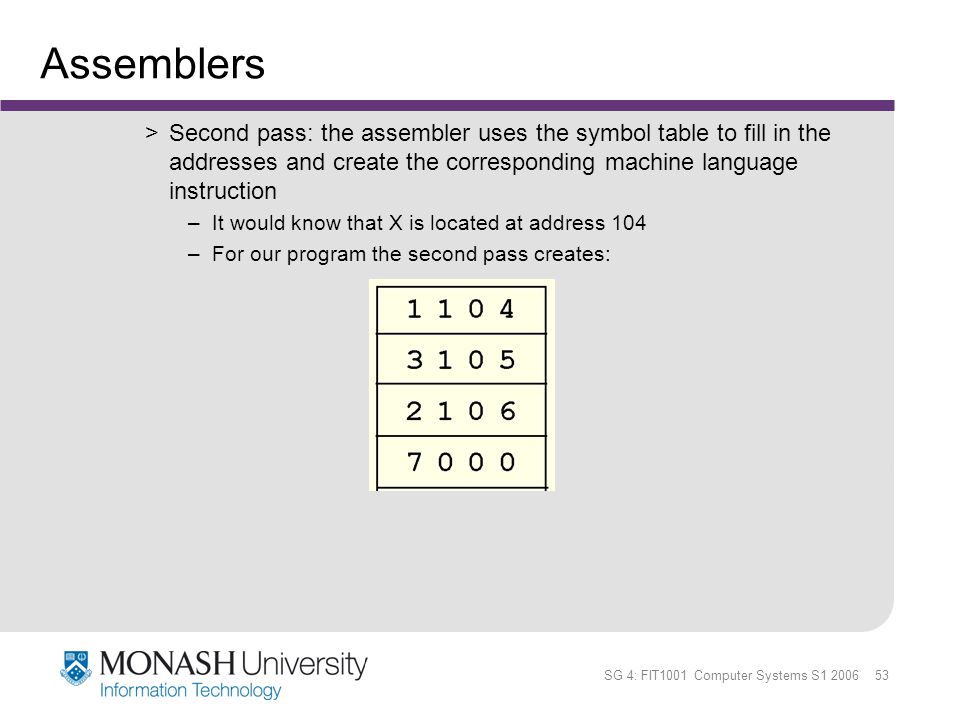 SG 4: FIT1001 Computer Systems S1 2006 53 Assemblers >Second pass: the assembler uses the symbol table to fill in the addresses and create the corresp