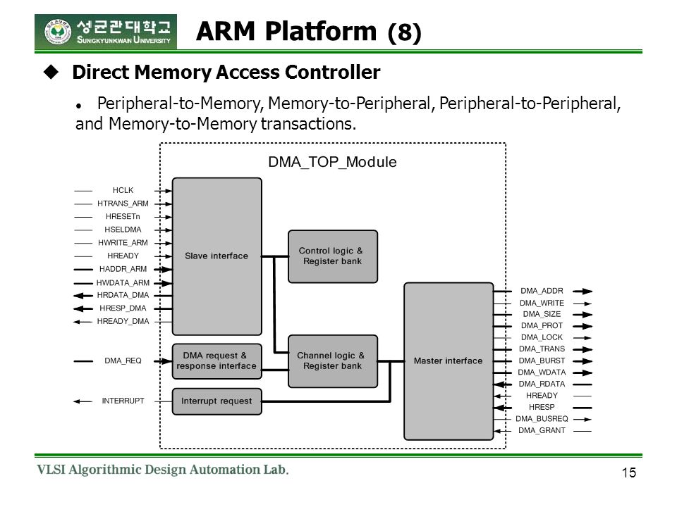 15 Direct Memory Access Controller Peripheral-to-Memory, Memory-to-Peripheral, Peripheral-to-Peripheral, and Memory-to-Memory transactions. ARM Platfo