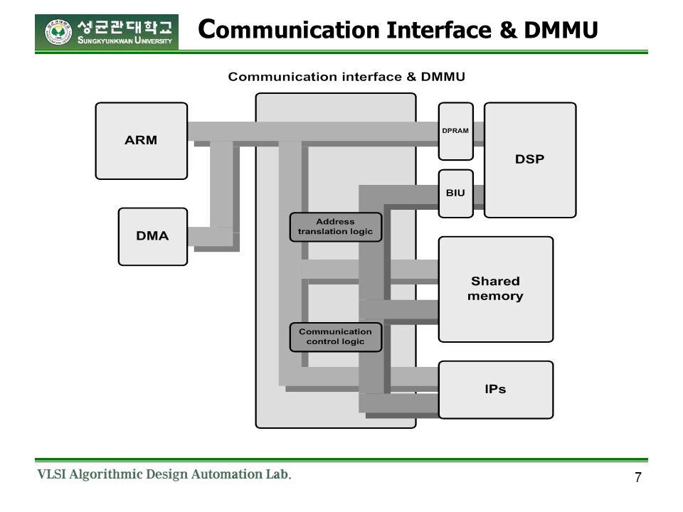 7 C ommunication Interface & DMMU